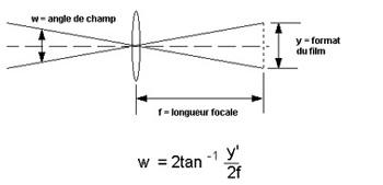 angle en fonction de la focale et de la taille de l'image